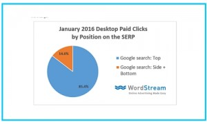 Google sidebar PPC ads removes