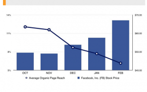 declining organic reach on facebook from convince and convert