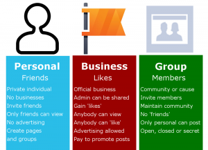 difference between facebook group, business and personal profile